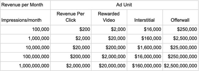 Average ad  revenue chart