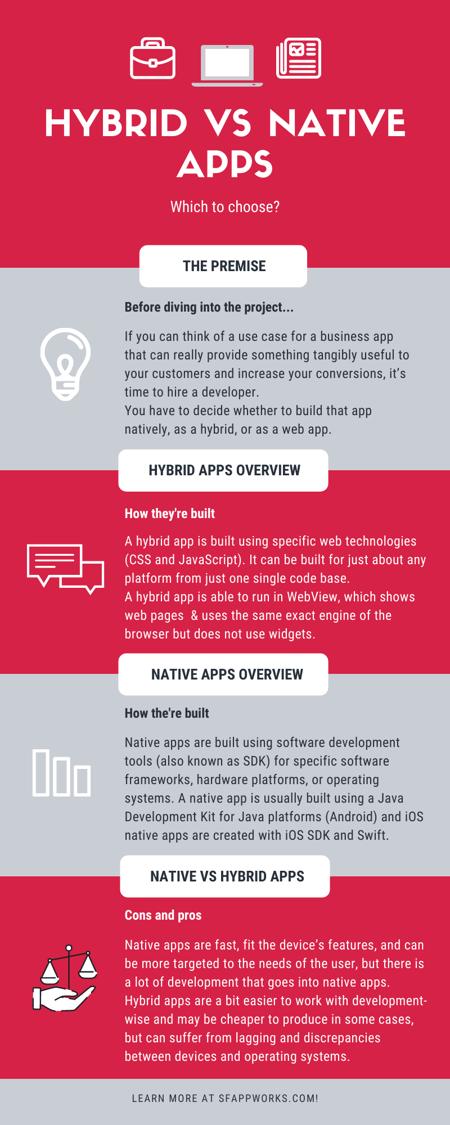hybrid apps vs native apps Infographic