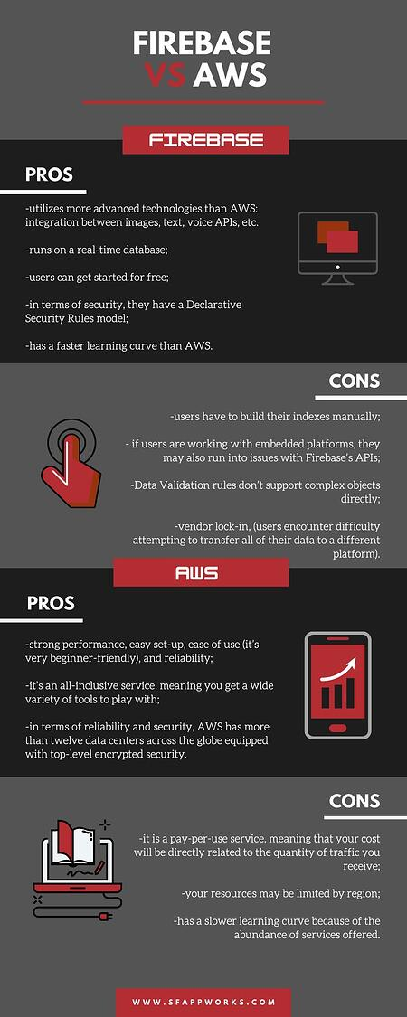 Firebase vs AWS infographic