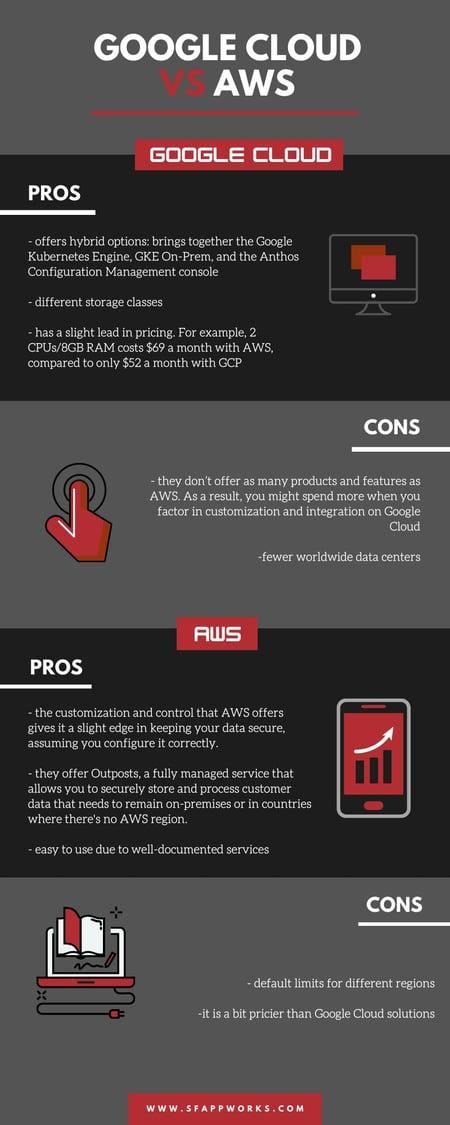 Google Cloud vs AWS infographic