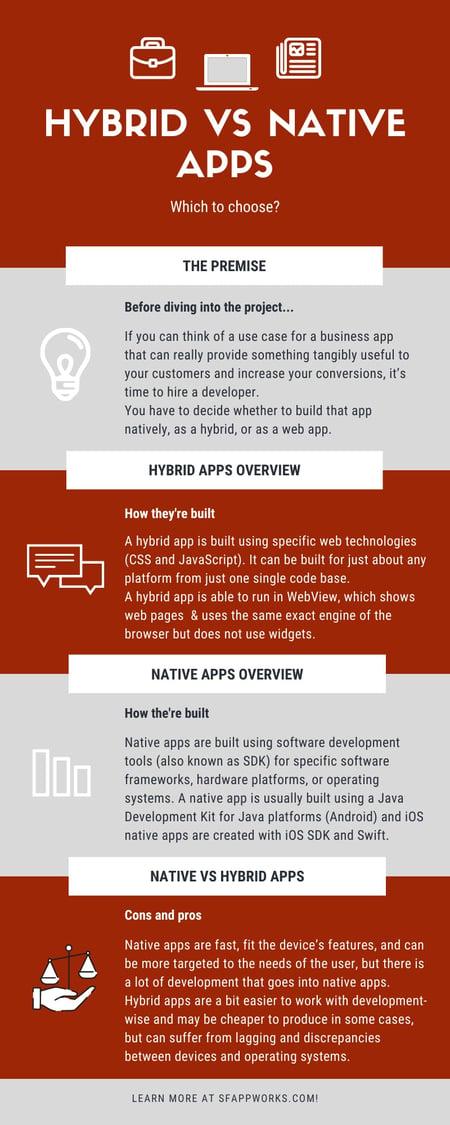 Hybrid vs Native apps infographic