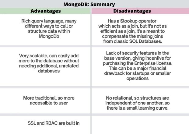 mongodb advantages vs disadvantages comparison table