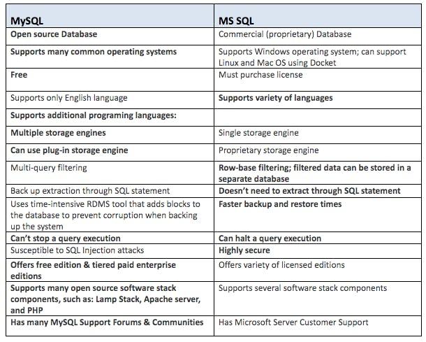Mysql vs MS SQL Comparison chart