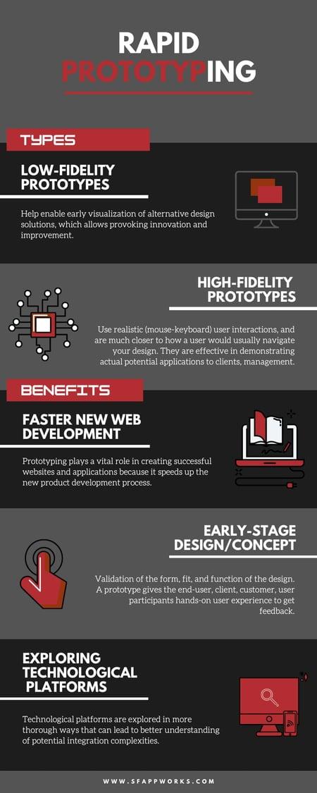Rapid prototyping infographic