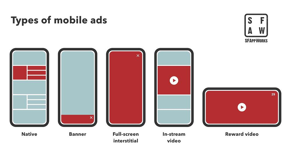 Types of Mobile Ads infographic