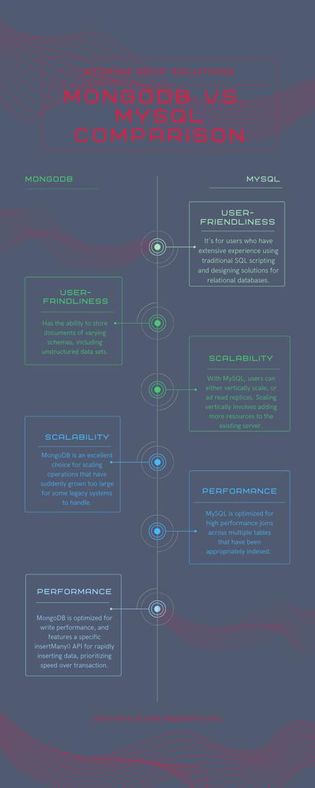 MongoDB vs MySQL comparison Infographic