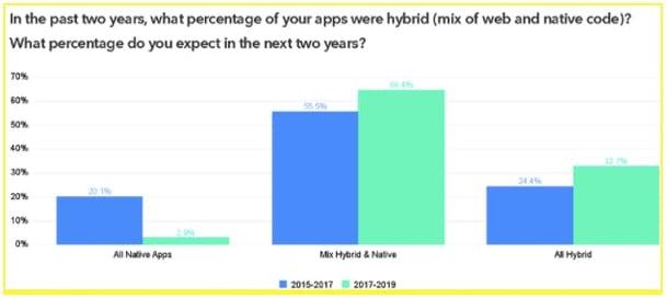 chart of hybrid vs native apps