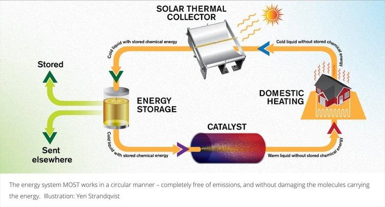 Energy system schema