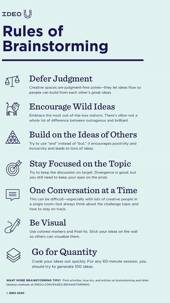 rules of brainstorming, a comprehensive list