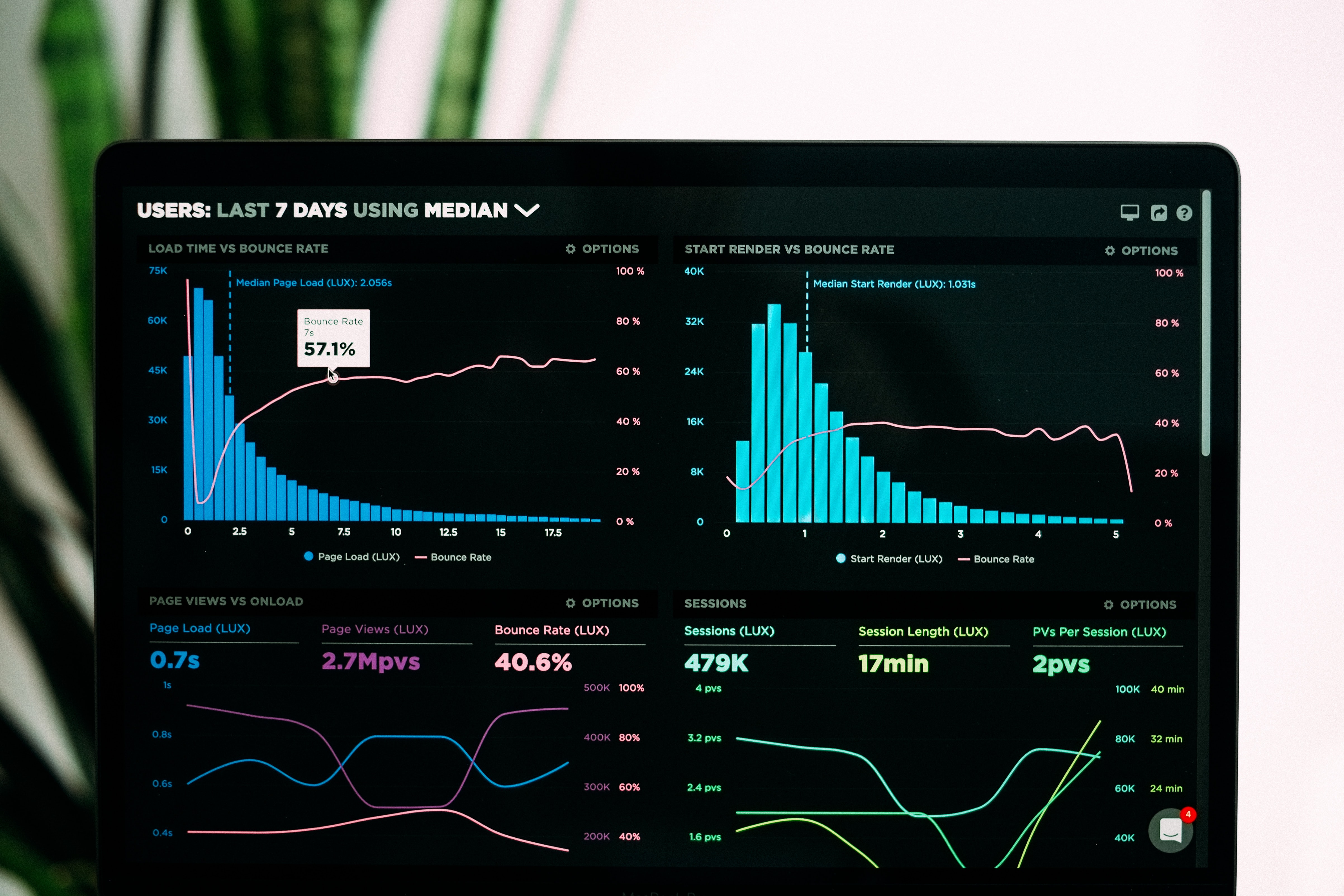 graphs on a monitor as a concept of website redesign project plan