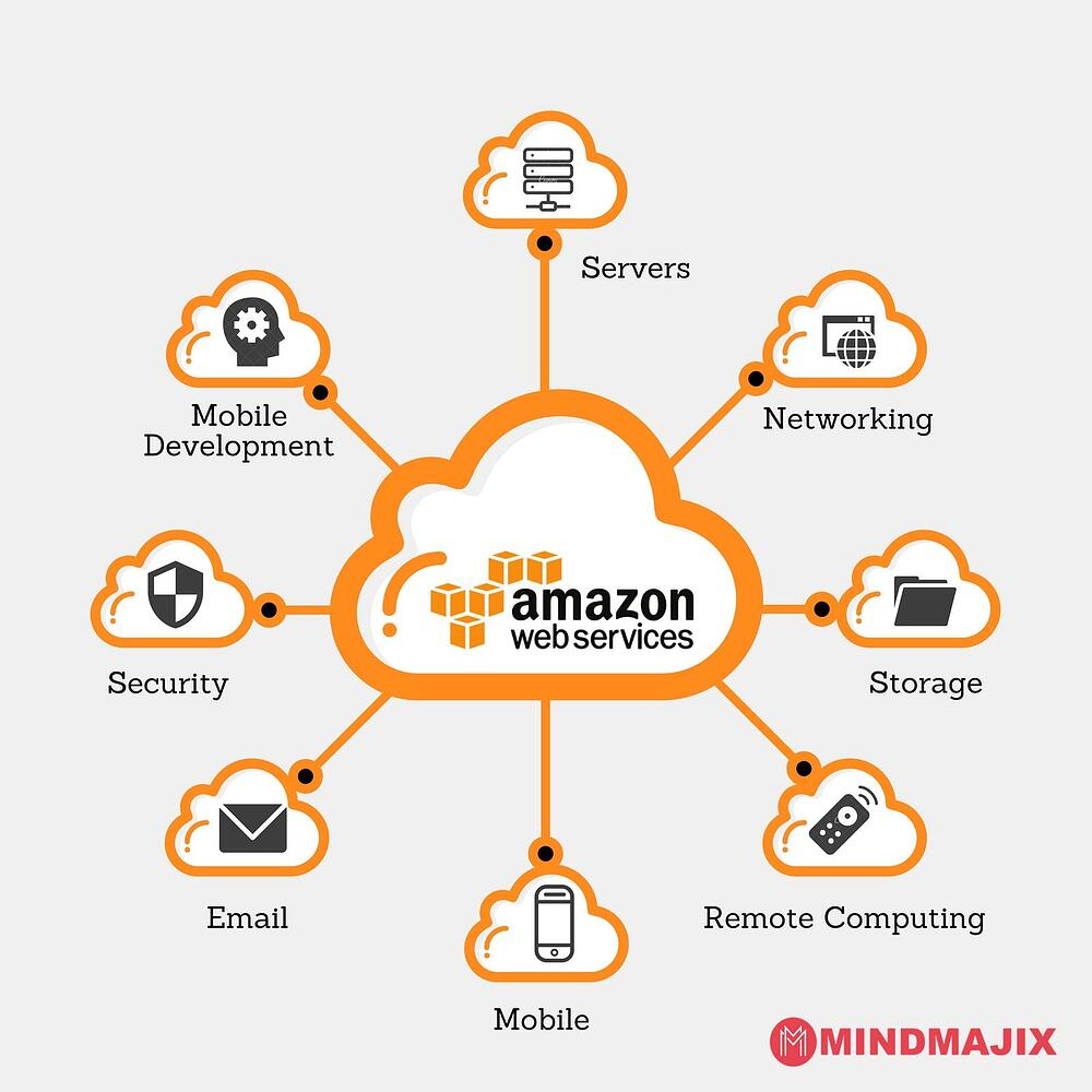 schema of aws services and benefits, as a part of heroku vs  aws dillema