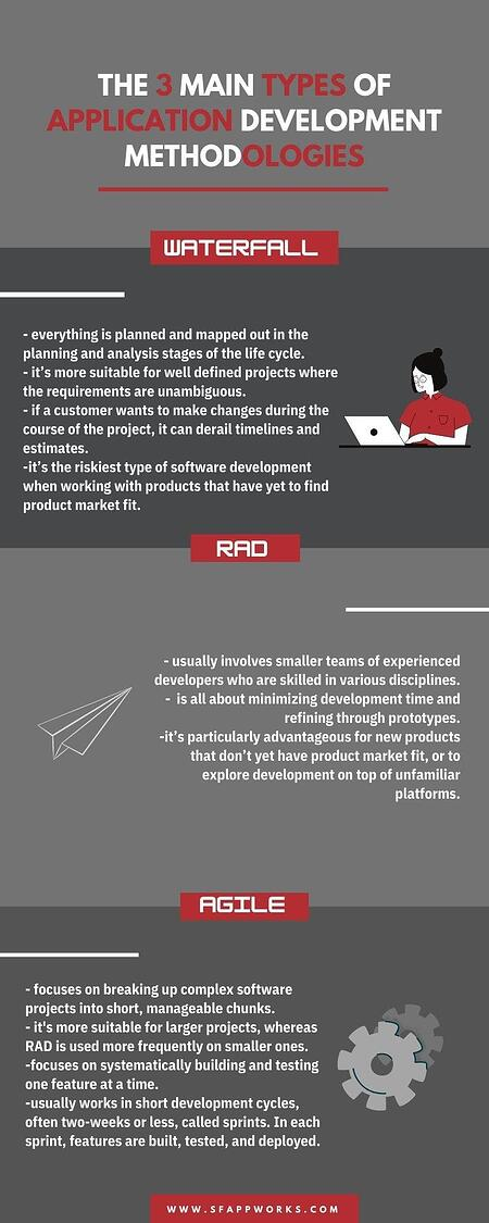 three main types of application methods infographic