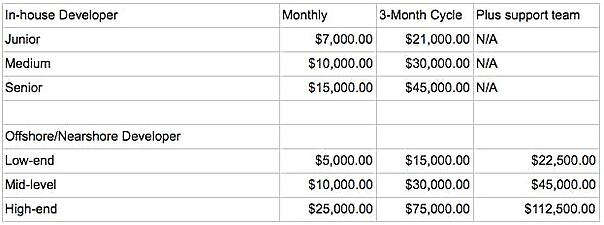 us developers salary table