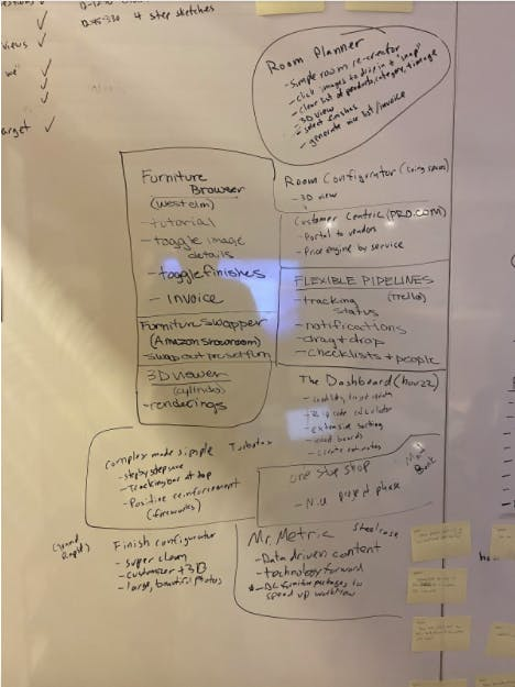 whiteboard as part of a design sprint